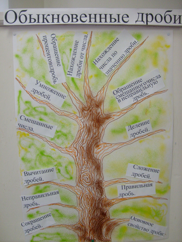 Как сделать дерево выбора 175