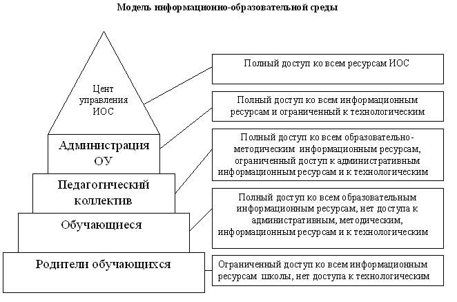 информационные процессы,