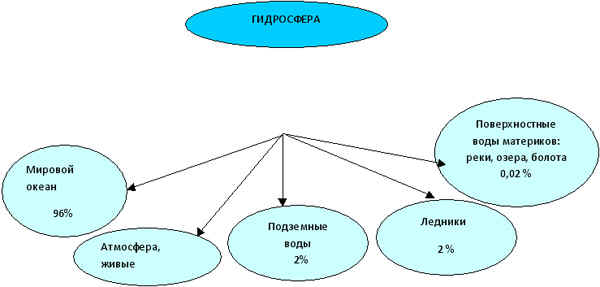 ГИДРОСФЕРА - водная оболочка Земли, включает воды Мирового океана и воды суши.