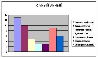 Мониторинг Успеваемости Учащихся С Использованием Программы Excel