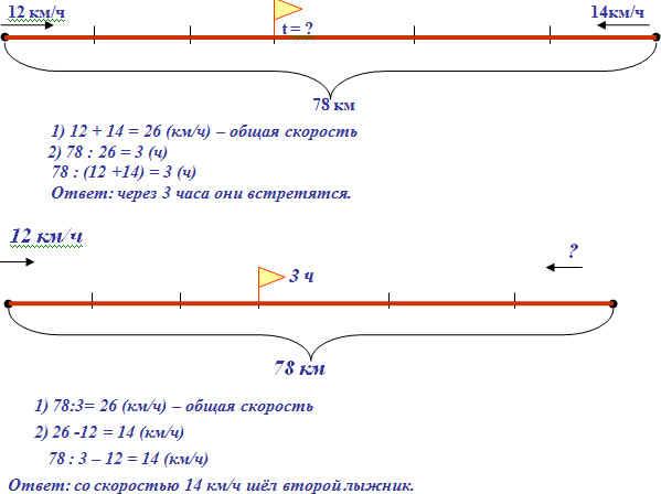 Решение простых задач на движение 4 класс решение задачи сонник