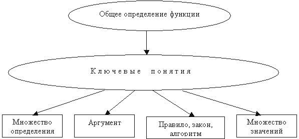 Cхема 1