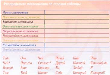конспект урока по русскому языку по теме указательные местоимения и я