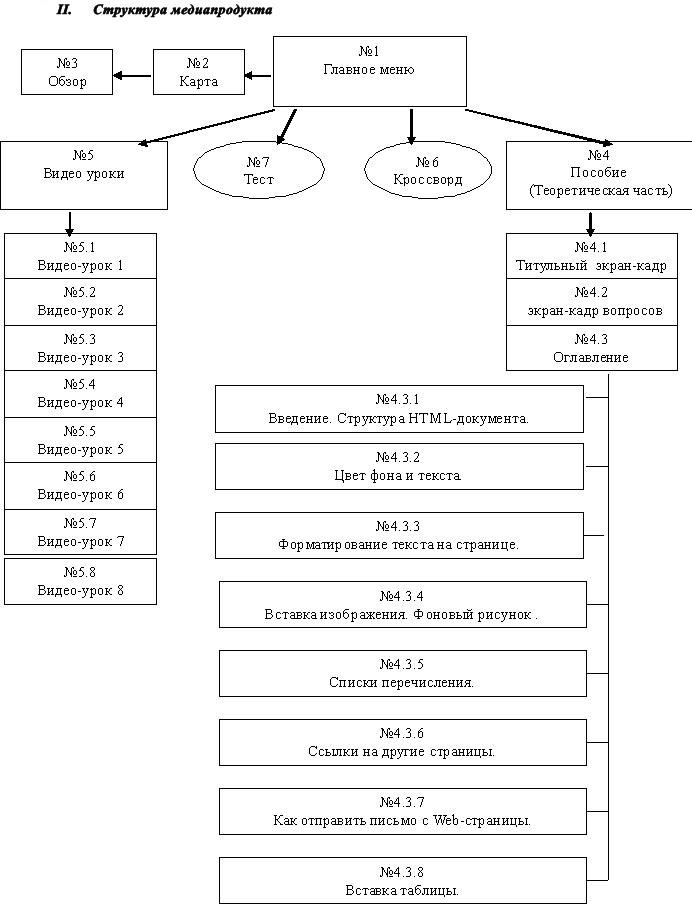 II. Структура медиапродукта.