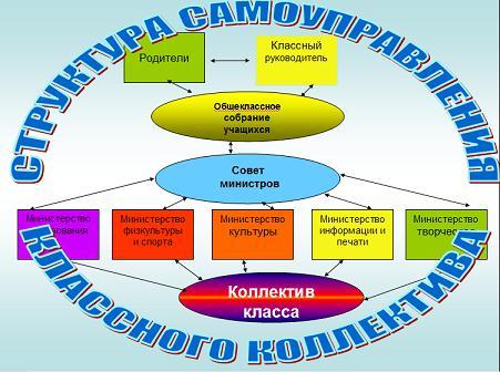 Главным органом самоуправления
