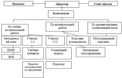 III. Организационный блок