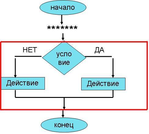 Блок-схема разветвляющегося