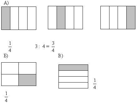конспект урока по математике нахождение части числа 4 класс школа 2000 2100