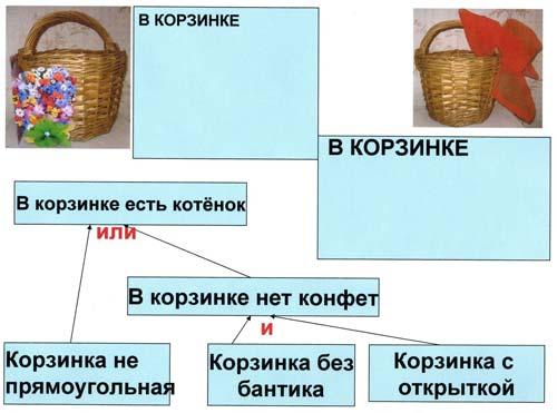 партах схема рассуждений.