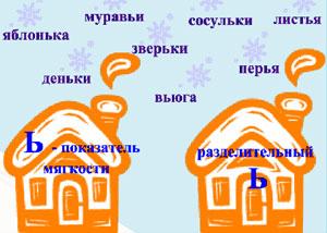 конспект урока по русскому языку по теме буква ь знак