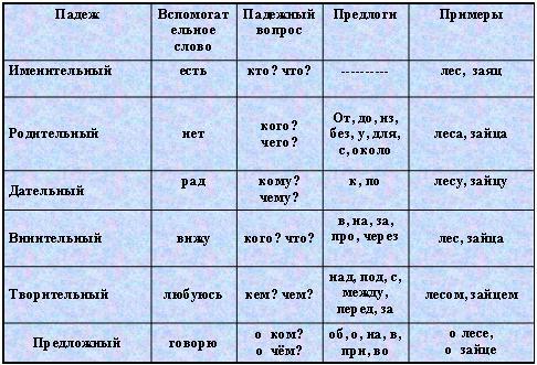 вопросы падежей русского языка:
