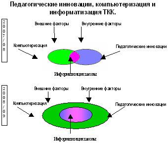 план информатизации в школе: