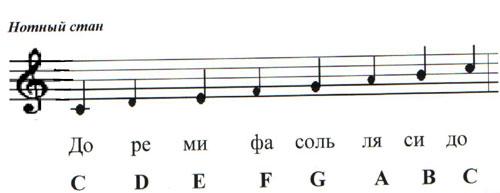 картинка нотный стан с нотами