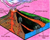 Презентации по географии.  Вулканы.  Земная кора.ppt.  Земля.  Вулканизм.
