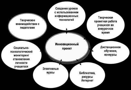 Коррекционная Программа Развитие Познавательного Процесса