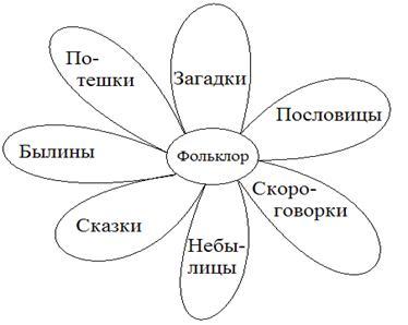 Все жанры фольклора - 4