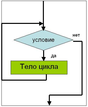 Сравнить блок-схемы циклов и