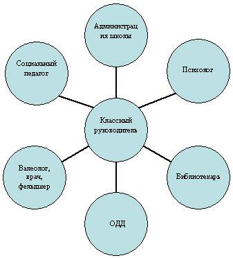 Схема взаимодействия классного руководителя 169