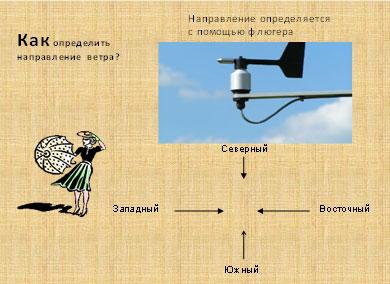 Рисунок 5. Определение направления ...: festival.1september.ru/articles/564705