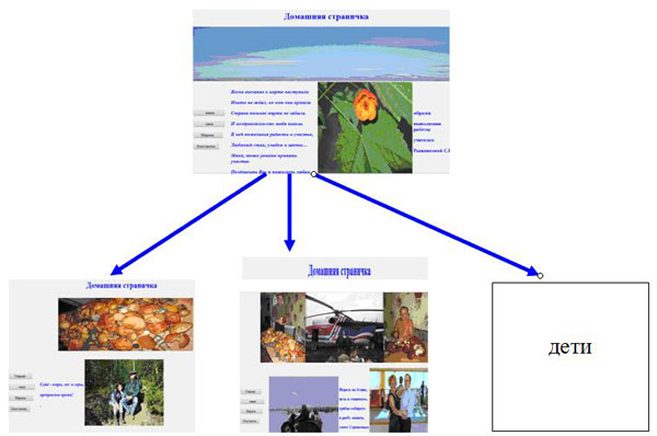 создание сайта домашняя страница 11 класс