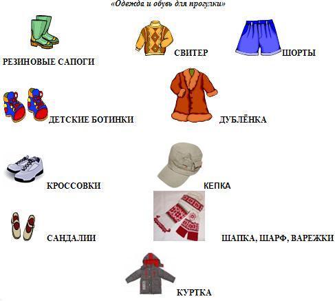 конспект занятия по теме одежда