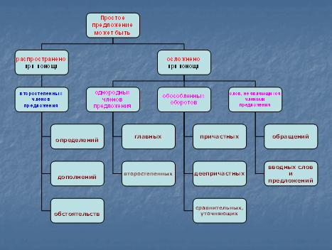 Слайд 2 (Таблица)