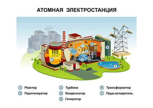 Как сделано электростанция