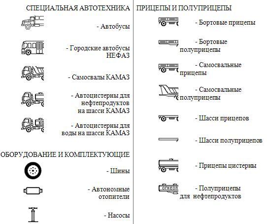 """Продукция ОАО """"Нефтекамский"""