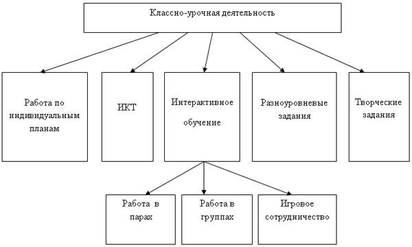 Таблица № 1.