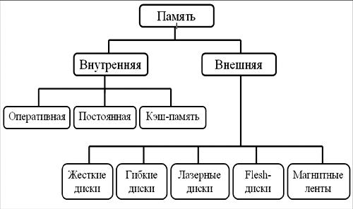 Устройства памяти компьютера схемы