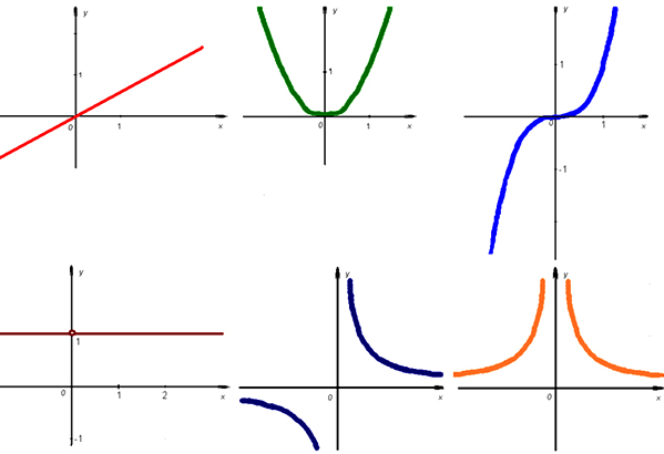 свойства и график показательной функции: