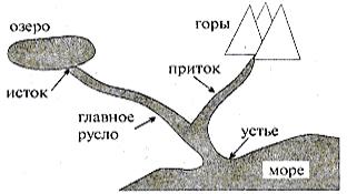 Реки показываются на макете реки и в