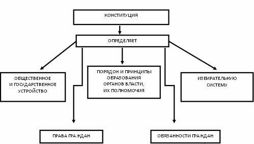 Система органов власти в