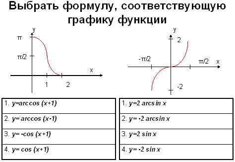 графики взаимообратных функций