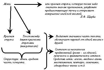 конспект по русскому языку виды аргументов
