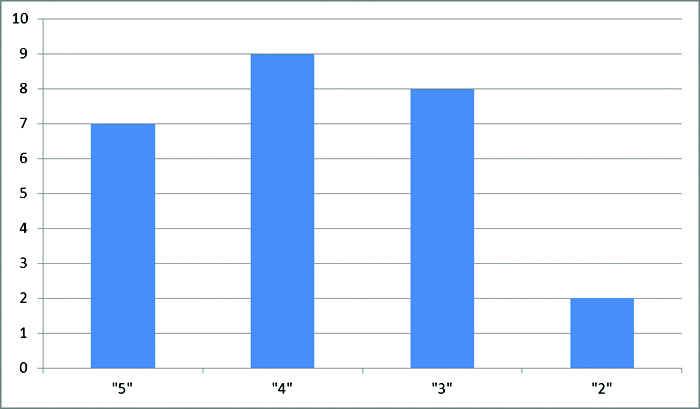 статистика тюрин 8 класс гдз