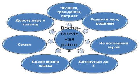 Воспитательная система класса союз