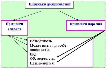 сочинение рассуждение как деепричастные обороты помогают охаректеризовать действия с разных сторон