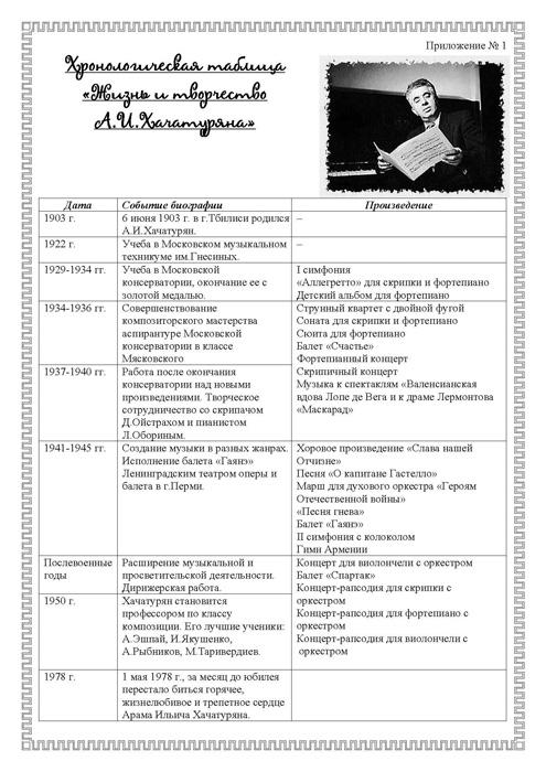 Вальс Хачатуряна Маскарад