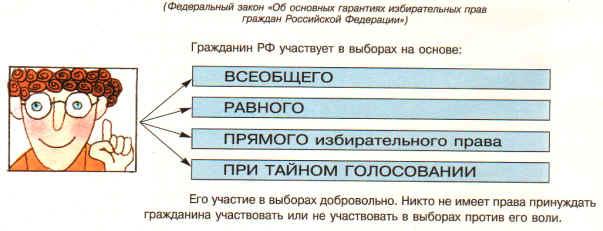 избирательного права.