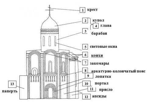 """""""Схема крестово-купольного"""