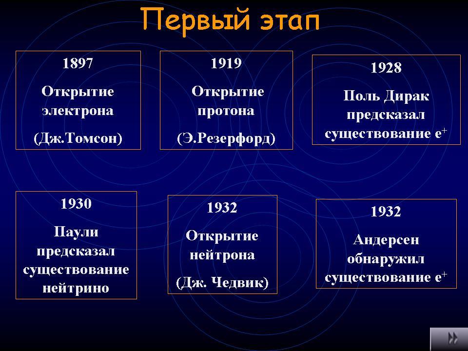 Презентация тему элементарные частицы