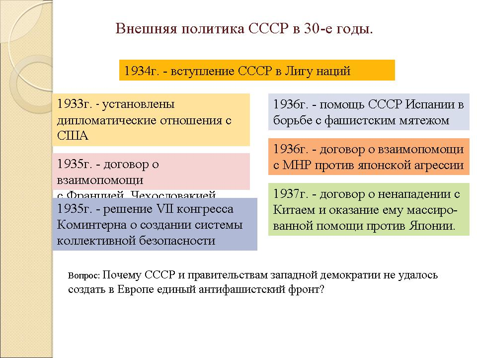 внутренняя и внешняя политика ссср в 30 е годы презентация