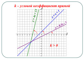 конспект урока взаимное расположение графиков линейных функций