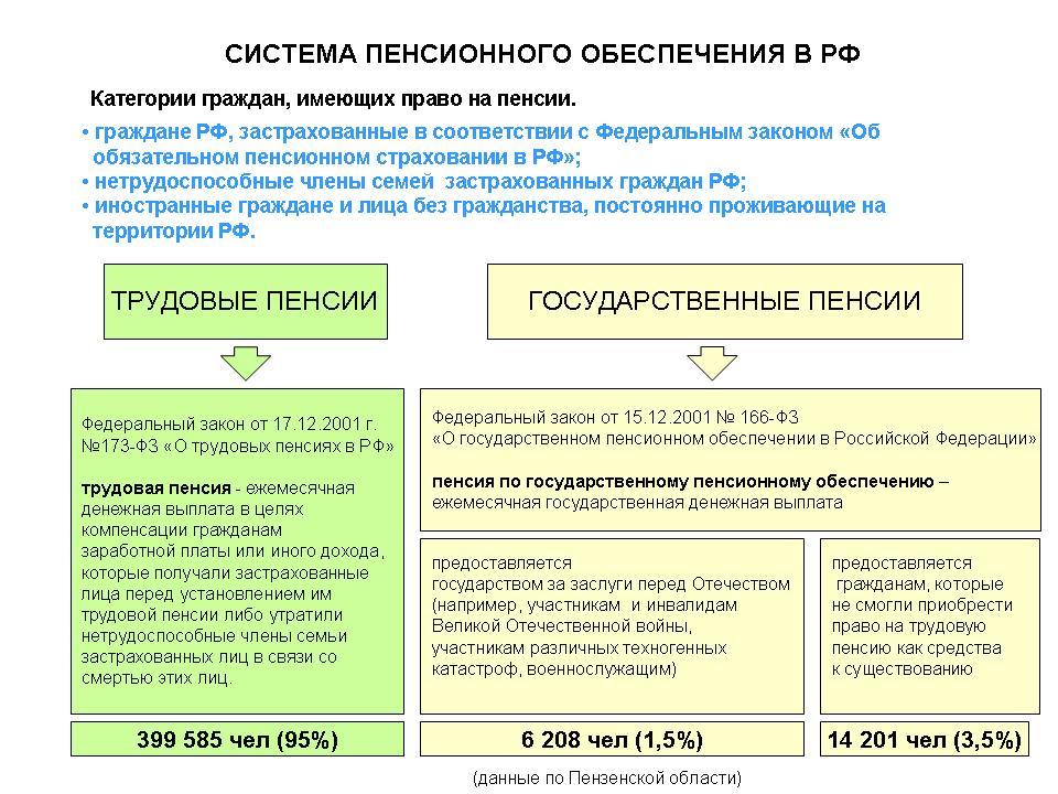 Расчет индексации пенсии формула
