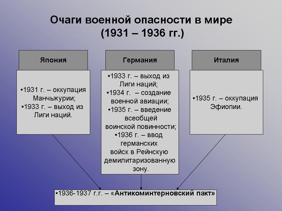 презентация на тему великобритания в 1930 годы
