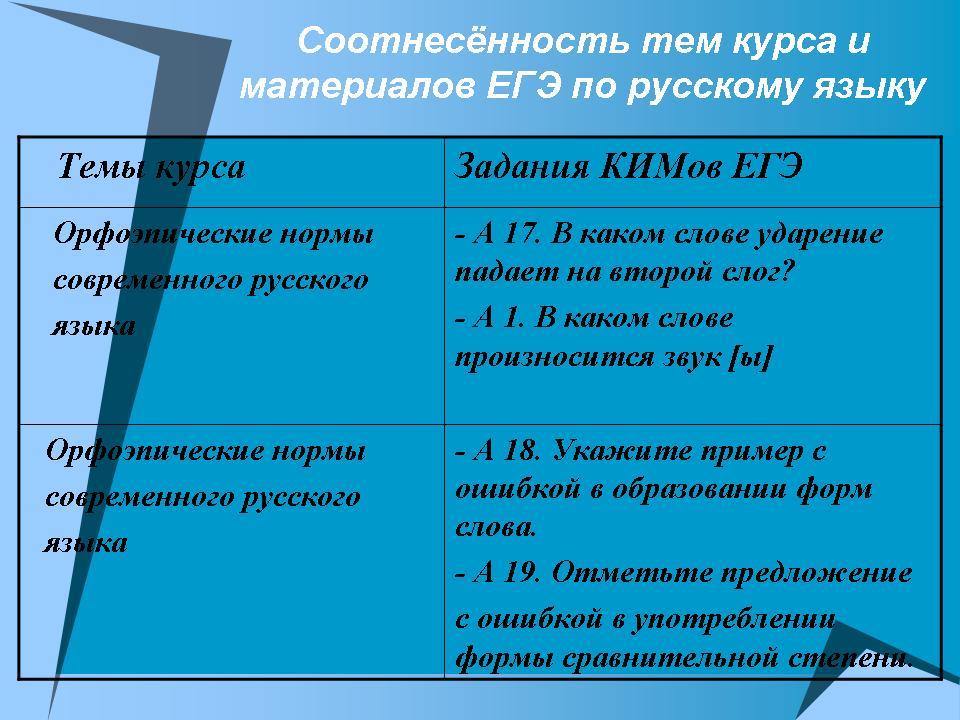 Горбачевич К С Нормы Современного Русского Литературного Языка