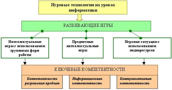 Формирование Ключевых Компетентностей, Презентации
