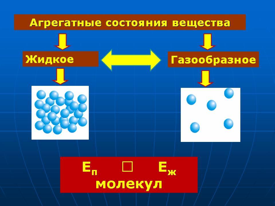 Агрегатные состояния вещества ...: festival.1september.ru/articles/597212