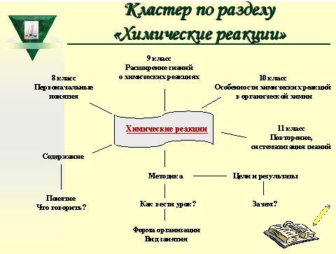 """Разработка раздела """"Химические"""